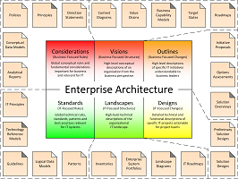 Enterprise Architecture on a Page