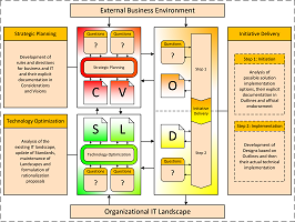 Enterprise Architecture Practice on a Page